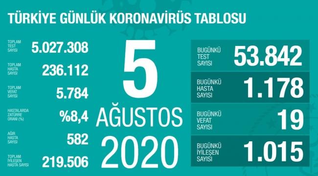 Türkiye'de Son 24 saatte korona virüsten 19 kişi hayatını kaybetti
