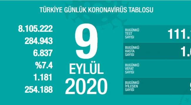 Türkiye'de korona virüsten toplam can kaybı 6 bin 837'e yükseldi.